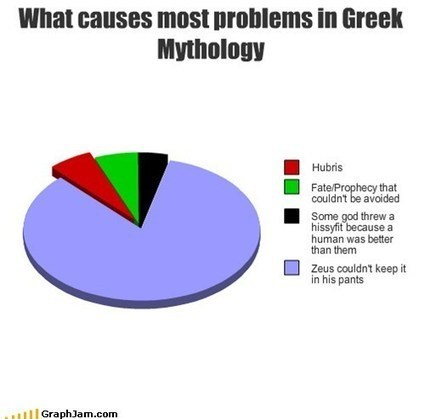 What causes most problems in Greek Mythology | LVDVS CHIRONIS 3.0 | Scoop.it