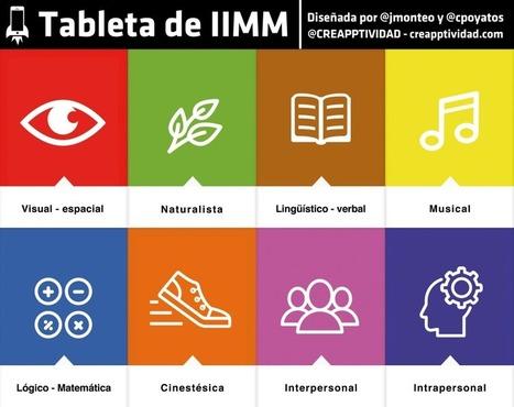 #Inteligencias Múltiples Creapptividad Tableta de cartas con APPtividades para cada inteligencia -Orientacion Andujar | Educacion, ecologia y TIC | Scoop.it