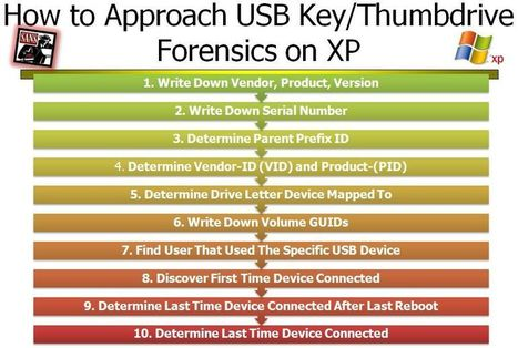 """Computer Forensic Guide To Profiling USB Device Thumbdrives on Win7, Vista, and XP 