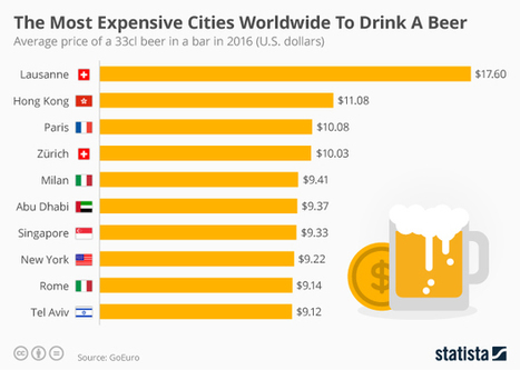 Infographic: The Most Expensive Cities Worldwide to Drink a Beer | Statista | World's Best Infographics | Scoop.it