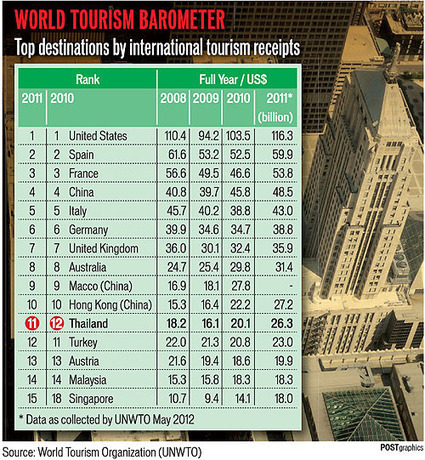 Thailand ranks11th in the world's top destinations | Thailand Business News | Scoop.it