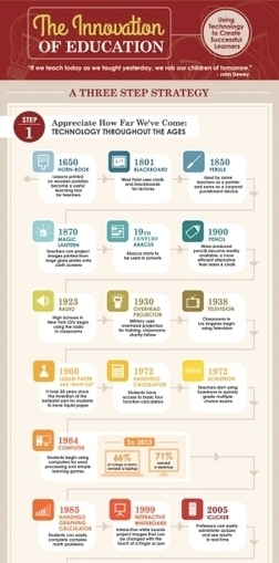 Innovation of Education Infographic   Better teaching, more learning   Scoop.it