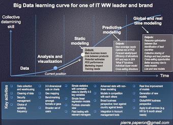 Pierre Paper On ...: Quelles étapes pour le Big Data en entreprise ? | Pierre Paperon | Scoop.it