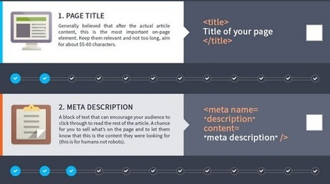 Optimize your blog posts with this SEO checklist (Infographic)   Marketing Tools   Scoop.it