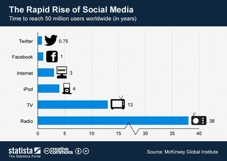 The Rapid Rise Of Social Media | Marketing&Advertising | Scoop.it