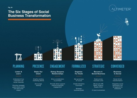 Altimeter's Six Stages of Social Business Maturity | Social media culture | Scoop.it