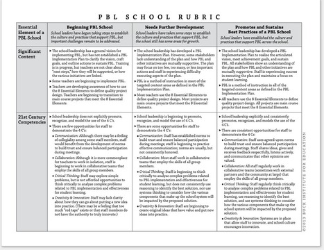 A Must Have Rubric for Effective Implementation of PBL in Your School ~ Educational Technology and Mobile Learning | APRENDIZAJE | Scoop.it