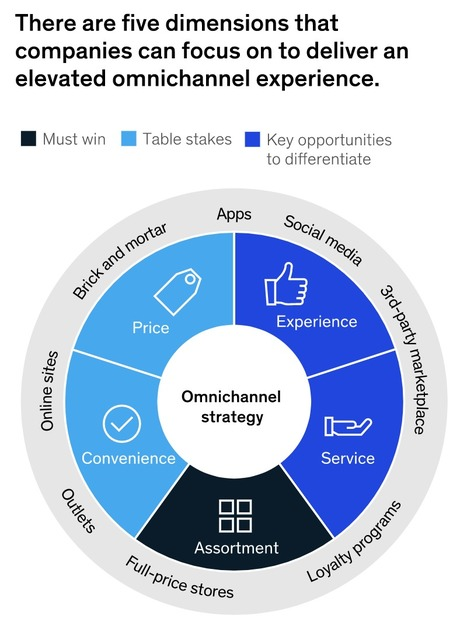 Getting sharp on #omnichannel shoppers in appar