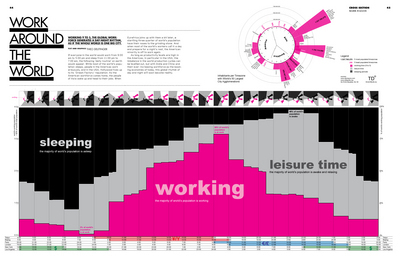 TD-architects Infographic: Work Around the World | A perspective of our world | Scoop.it