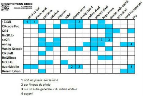 Qr codes in bonnes pratiques web page 2 scoop gnrateur qr code design qr dress code fandeluxe Gallery