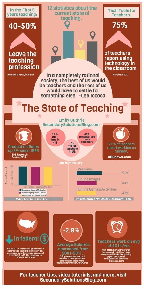 The State of Teaching {Infographic} | Scoop.it! Ed topics | Scoop.it