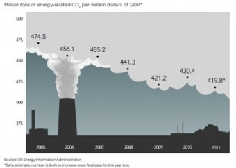 2012 State of Green Business Report Indicates Slow Progress | Green and social trends for a better world? | Scoop.it
