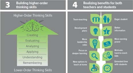 Blended Learning Innovations: 10 Major Trends | Project based learning | Scoop.it