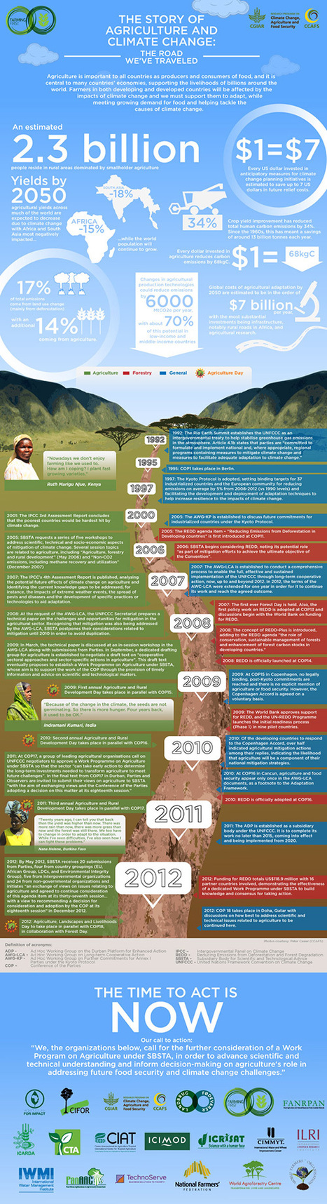 Infographic: Charting the History of Agriculture & Climate Change | Mrs. Watson's Class | Scoop.it