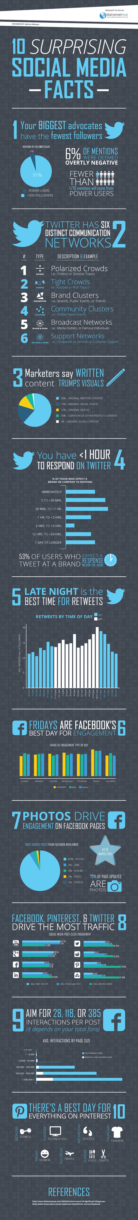 10 Surprising Social Media Facts [INFOGRAPHIC] | Café puntocom Leche | Scoop.it