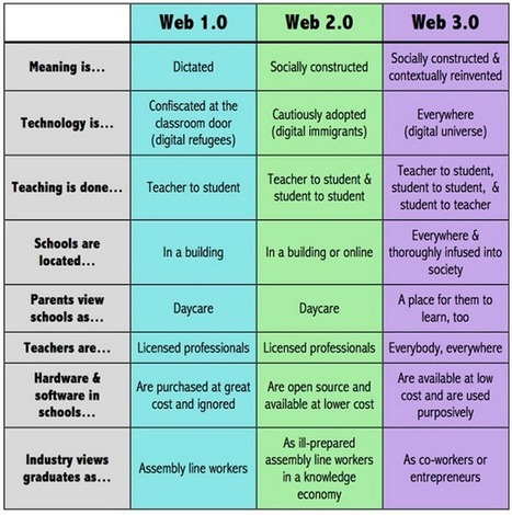 Education 2.0 Vs Education 3.0- Awesome Chart ~ Educational Technology and Mobile Learning | In 2020 who knows | Scoop.it