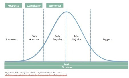 Innovation Breeds Complexity   Resilience of systems   Scoop.it