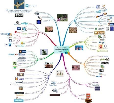 Errores al integrar las TIC a la Educación | El Aprendizaje 2.0 y las Empresas | Scoop.it
