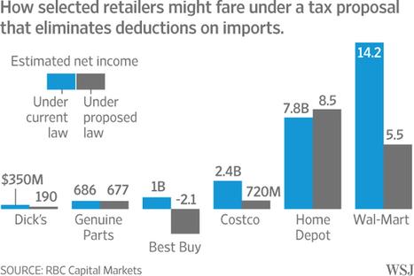 Retailers Risk Multibillion-Dollar Earnings Hit Under GOP Tax Plan.@investorseurope   Sports are for Winners   Scoop.it