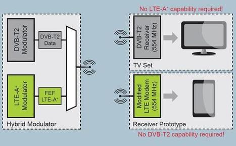 Paris trial for proposed DVB-T2/LTE hybrid standard | Video Breakthroughs | Scoop.it