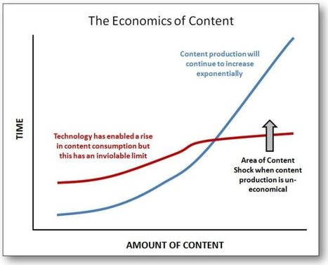 The Collapse of Engagement | Content Marketing and Curation for Small Business | Scoop.it