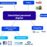 PLE ,entornos personales de aprendizaje