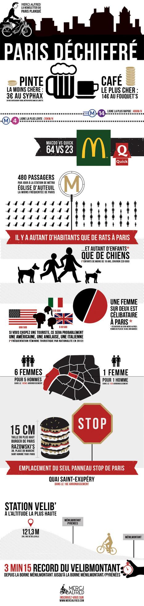 Paris Déchiffré - Merci Alfred | Infographics and inspirations | Scoop.it