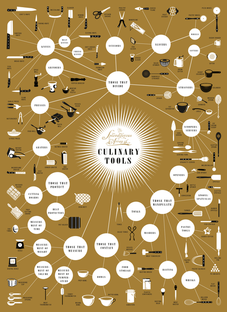 A Complete Guide to Kitchen Tools | technologies | Scoop.it
