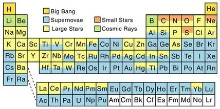 Periodic table sjc scoop we are all star stuff how elements get made periodic table sjc scoop urtaz Image collections