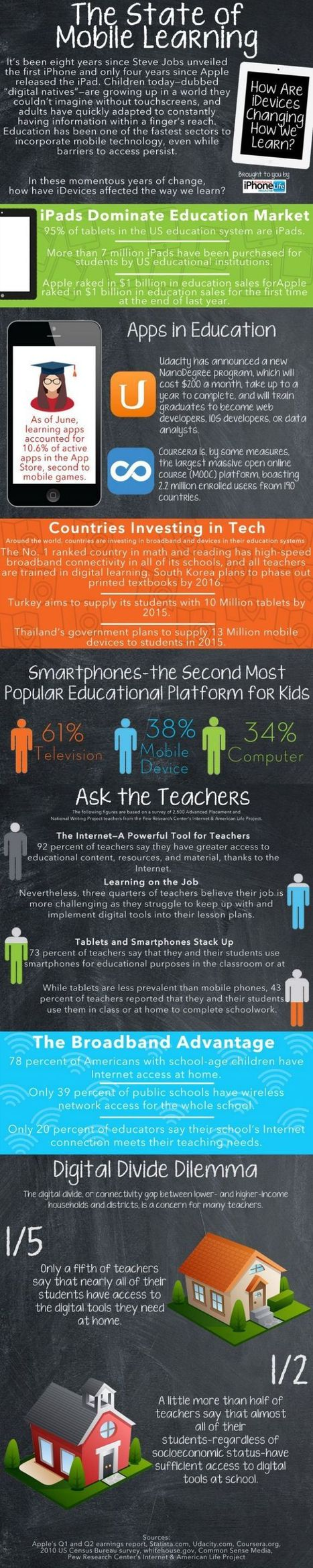 The State of Mobile Learning Infographic - e-Learning Infographics   Contemporary Learning Design   Scoop.it