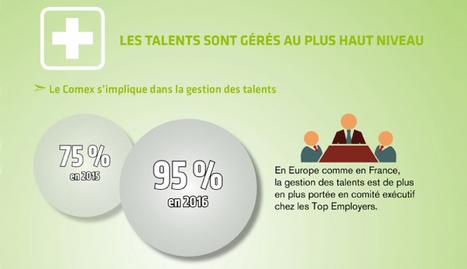 Les pratiques RH des Top Employers 2016 | RH nouveaux paradigmes | Scoop.it