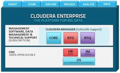 Cloudera's Impala brings Hadoop to SQL and BI | ZDNet | Big Data insider | Scoop.it