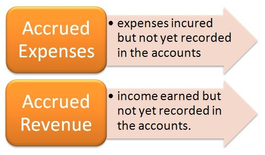accruals vs modified accruals Definition of modified accrual basis accounting: method under which revenues are recognized in the period they become available and measurable, and expenditures are recognized in the period the associated liability is incurred.