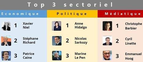 Anne Hidalgo et Xavier Niel, personnalités françaises les plus influentes sur Twitter | Stratégie digitale et e-réputation | Scoop.it