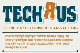Stages of Technology Development for Kids - EdTechReview (ETR) | Transliteracies, Libraries and 21st century information fluency | Scoop.it