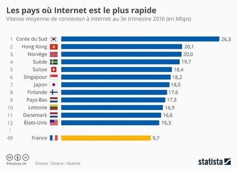 Voici les pays où Internet est le plus rapide (et la France n'en fait pas partie) | Pôle Régional Numérique | Scoop.it