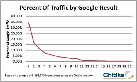 [SEO] Le premier lien affiché dans Google a un taux de clic de 33 % | Social Media Curation par Mon Habitat Web | Scoop.it