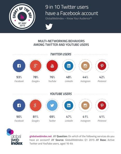 9 personnes sur 10 qui ont Twitter ou YouTube, ont aussi Facebook | L'E-Réputation | Scoop.it