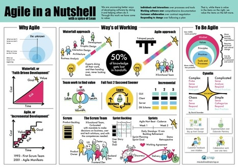 Crisp's Blog » Poster on Agile in a Nutshell – with a spice of Lean | Agile Methods | Scoop.it