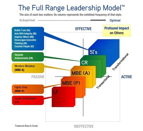 The Top Six Leadership Behaviours - Invoke Results | Magis | Scoop.it