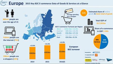 Infographie : le e-commerce en Europe maintient des progressions à 2 chiffres dans les 3 ans à venir | Offremedia | International Retailing & Global shopper | Scoop.it