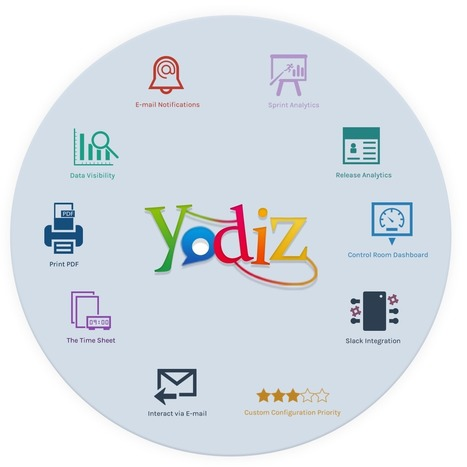 How to track projects effortlessly using Yodiz - Yodiz Blog | Yodiz - Agile Project Management Tool | Scoop.it