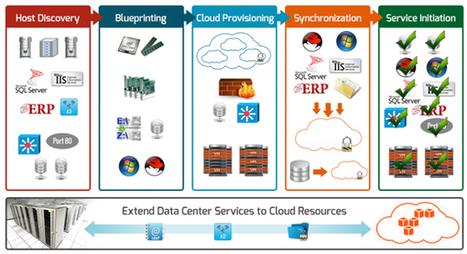 Start-up : du datacenter au cloud hybride avec CloudVelocity | #ICT news #Cloud #Management #BYOD #BigData #Social Media #Technologies | Scoop.it