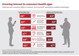 Digital and mobile health: can doctors and consumers get on the same wavelength? | mHealth- Advances, Knowledge and Patient Engagement | Scoop.it