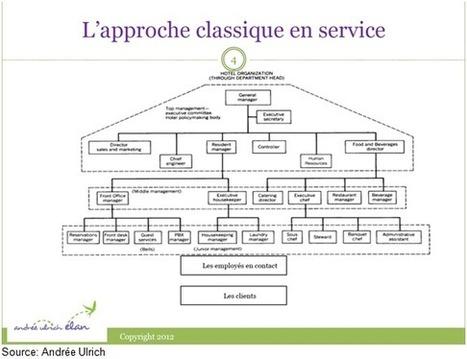 Le service à la clientèle 2.0 | Offshore Developpement | Scoop.it