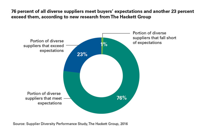 Top Supplier Diversity Programs Broaden Value Proposition To Drive Increased Market Share, Other Revenue Opportunities