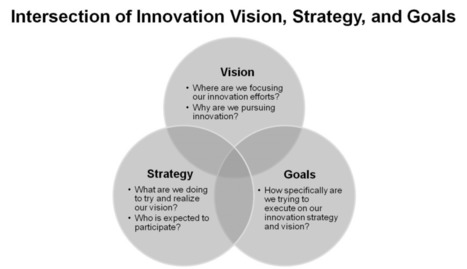 Innovation Excellence | 10 Steps to a Solid Innovation Foundation | Progetto de' | Scoop.it