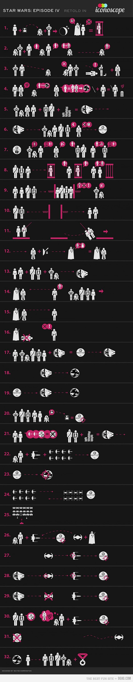 Star Wars Episode IV retold with icons   All Geeks   Scoop.it