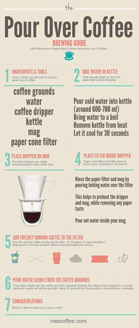 Visualistan: The Pour Over Coffee Brewing Guide [Infographic] | Curating Mode ! | Scoop.it