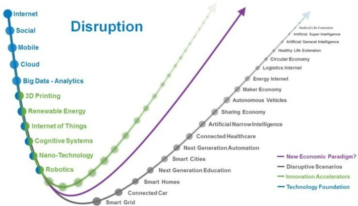 Is Any Industry Safe From disruption? | Excellent Business Blogs | Scoop.it